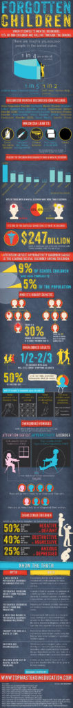 Mental-Disorders-and-the-Forgotten-Children-Infographic