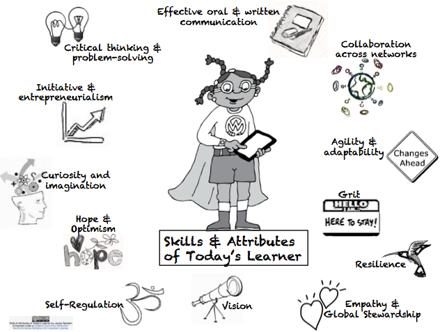 skills and attributes of today's learners