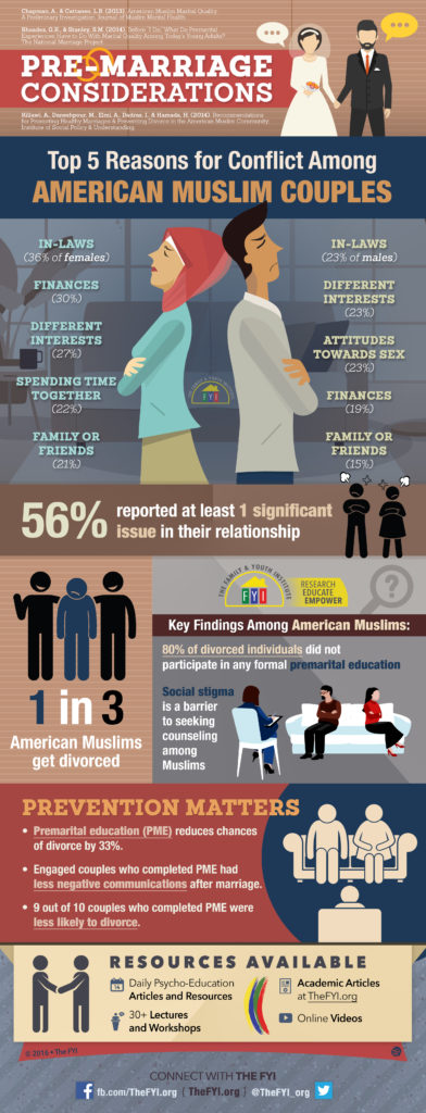 FYI Marriage Infographic