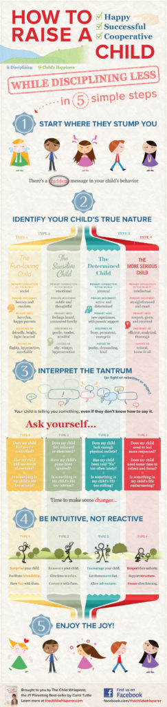 The-Child-Whisperer-Infographic