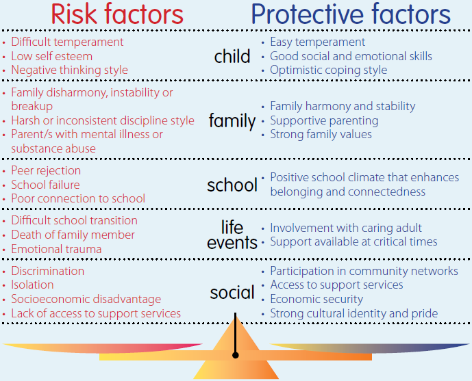 Risk-and-protective-factors